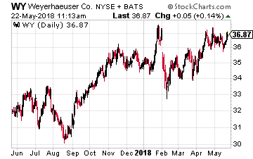 Buy These 3 Timber Stocks as Lumber Prices Continue to