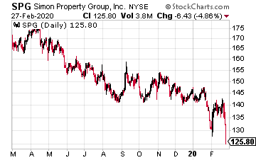 High-Yield Dividend Stock Simon Property Group (SPG)