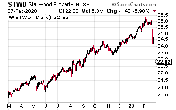 High-Yield Dividend Stock Starwood Property Trust (STWD)