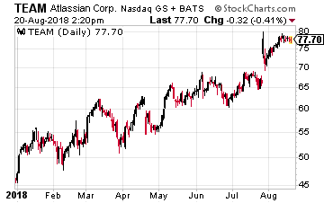 Buy This Profitable Tech Stock Beating the FAANGs
