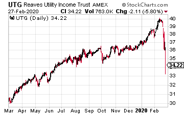 High-Yield Dividend Stock Reaves Utility Income (UTG)